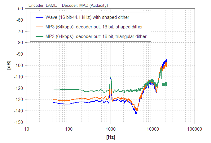 Dynamic range of MP3 and AAC encoding