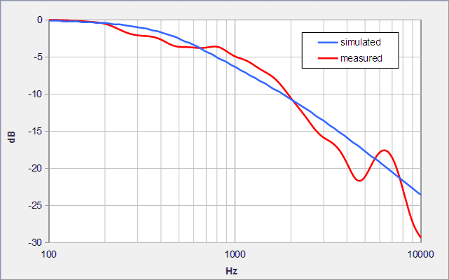 Frequency response of a speaker cabinet on the rear axis